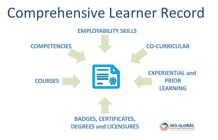 Illustration of comprehensive learner record