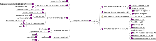 IMS GLC Learning Object Discovery and Exchange (LODE) Version 1 0
