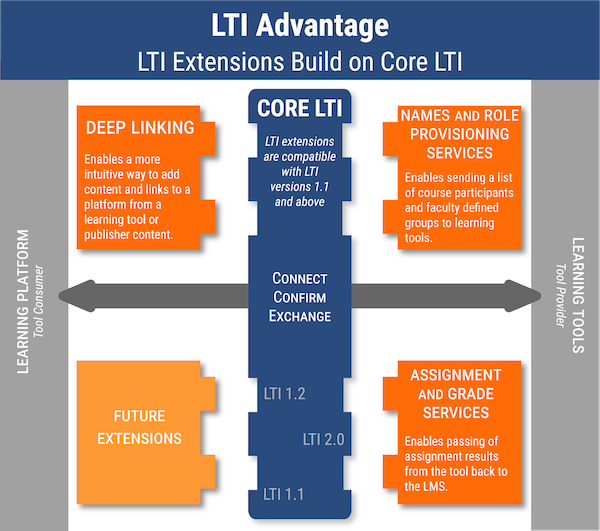 LTI Extensions Build on Core LTI