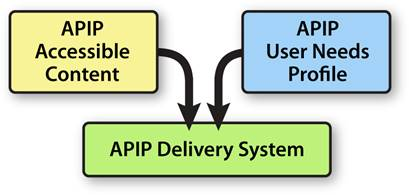 Figure 1.1 The APIP Major Components Set.