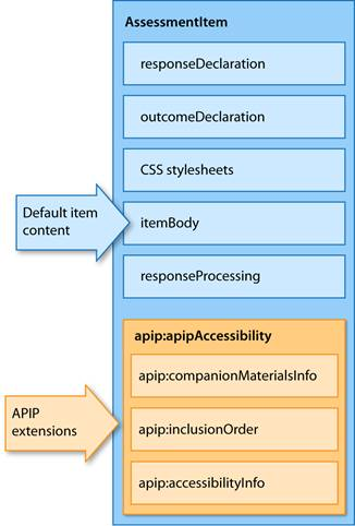 Figure 2.1  Key QTI Structures and APIP Extensions