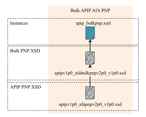 Schematic representation of the relationships for bulk PNP exchange.