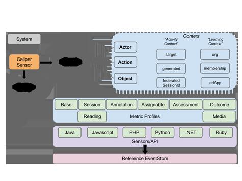 Caliper Analytics Framework
