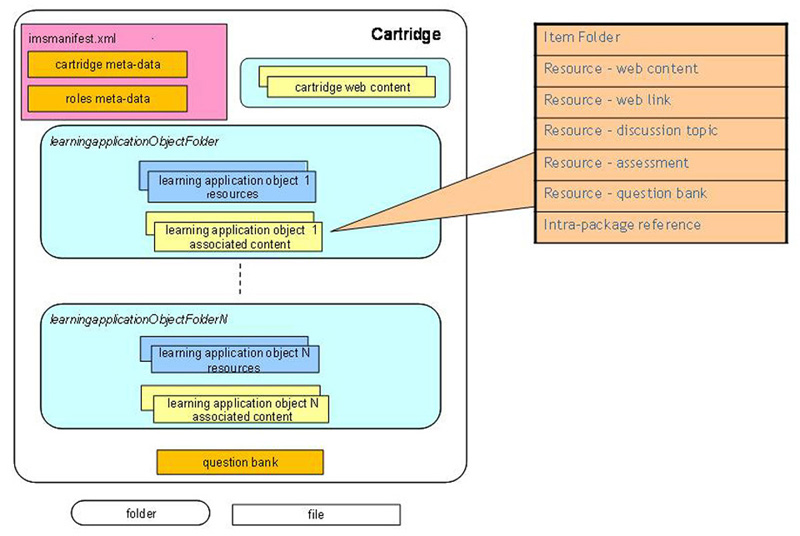 Common Cartridge package interchange file