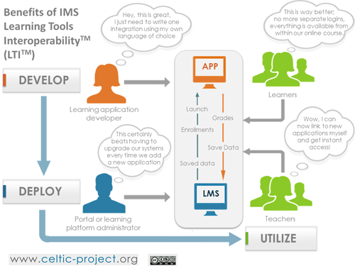 Benefits of Learning Tools Interoperability