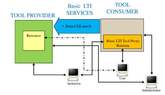 Figure 1.1: Overview of Basic LTI.