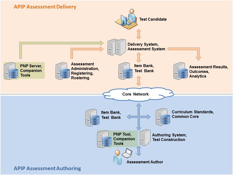 Diagram showing the systems that could benefit from interoperable accessible assessment content like QTI/APIP.