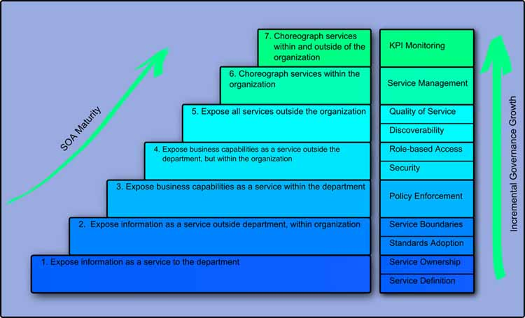 Adoption Of Service Oriented Architecture For Enterprise