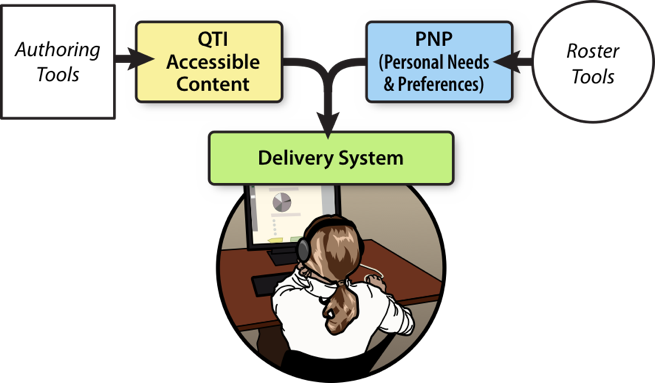Figure showing a person sitting at a computer taking a test, with a label that says DELIVERY.          Feeding into the delivery are two branches. The first branch is for Authoring Tools, where they export          Accessible QTI content. The second branch is for Rostering Tools, that provide PNP information about          the candidate. The content and the PNP information are used to personalize the candidate's user experience.
