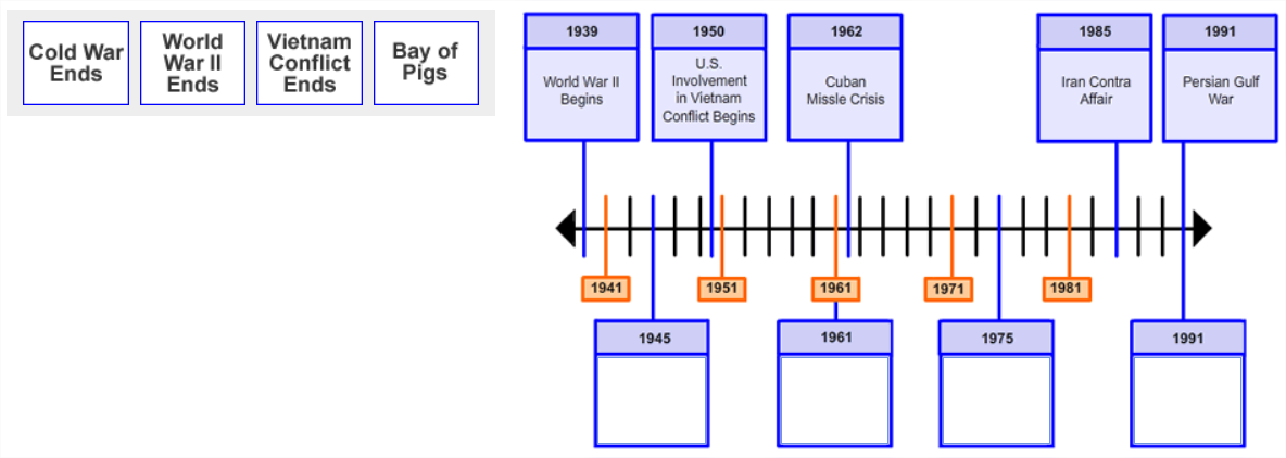 Four boxes of text are shown side-by-side in a single row. They are placed to the left of an image showing a                          timeline with 5 points along the timeline labeled with dates and information.                          There are 4 empty boxes with date labels pointing to specific points along the timeline.
