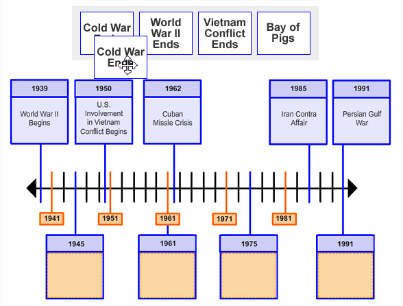 Four boxes of text are shown side-by-side in a single row. They are placed above an image showing a                          timeline with 5 points along the timeline labeled with dates and information.                          There are 4 empty orange boxes with date labels pointing to specific points along the timeline.