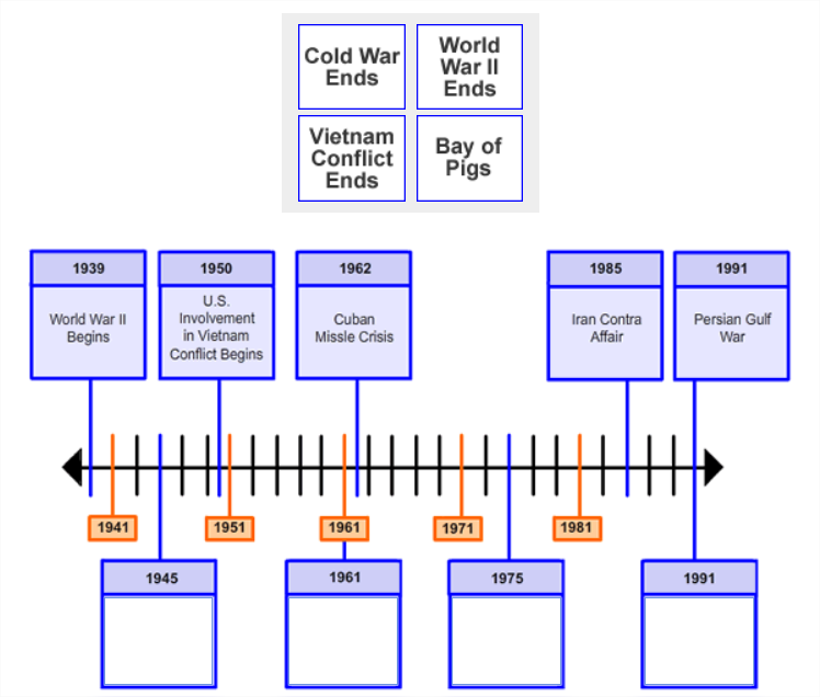 Four boxes of text are shown side-by-side in 2 rows. They are placed above an image showing a                          timeline with 5 points along the timeline labeled with dates and information.                          There are 4 empty boxes with date labels pointing to specific points along the timeline.
