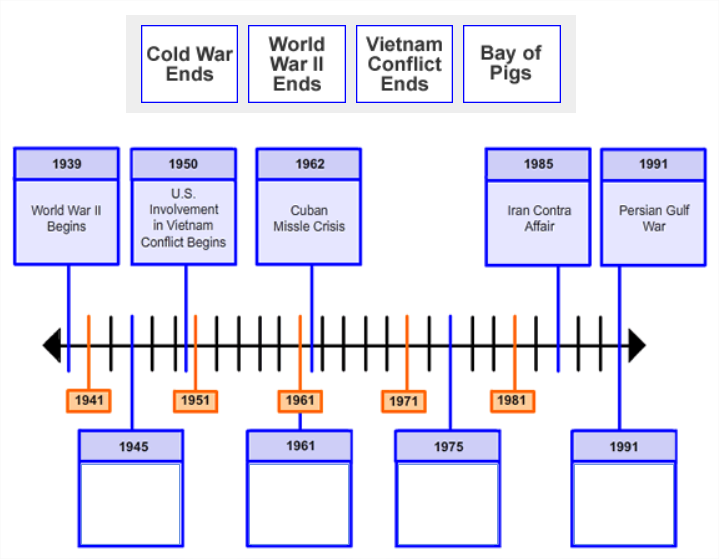 4 boxes of text are shown side-by-side in a single row. They are placed above an image                          showing a timeline with 5 points along the timeline labeled with dates and information. There are 4                          empty boxes with date labels pointing to specific points along the timeline.