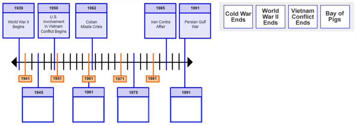 There is an image showing a timeline with 5 points along the timeline labeled with dates and information.                          There are 4 empty boxes with date labels pointing to specific points along the timeline.                          To the right of the timeline image are four boxes of text are shown side-by-side in a single row.