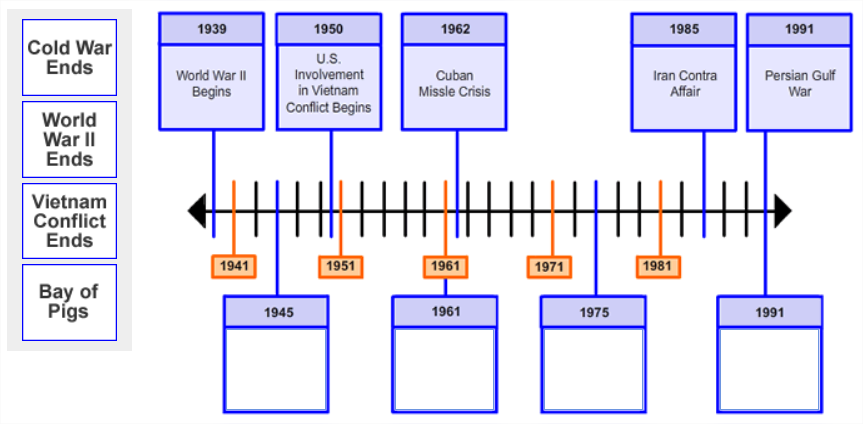 Four boxes of text are shown in a single column (one box per row). They are placed to the left of an image showing a                          timeline with 5 points along the timeline labeled with dates and information.                          There are 4 empty boxes with date labels pointing to specific points along the timeline.
