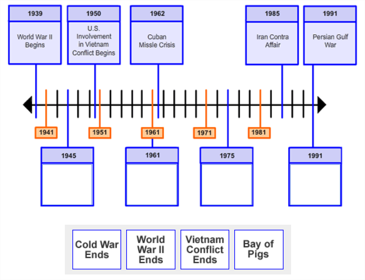 There is an image showing a timeline with 5 points along the timeline labeled with dates and information.                          There are 4 empty boxes with date labels pointing to specific points along the timeline. Below the timeline image                          are four boxes of text are shown side-by-side in a single row.