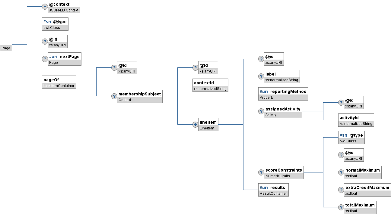 figure 8 presents a complete graphical representation of the json binding for a lineitemcontainer object the subsections following this figure provide