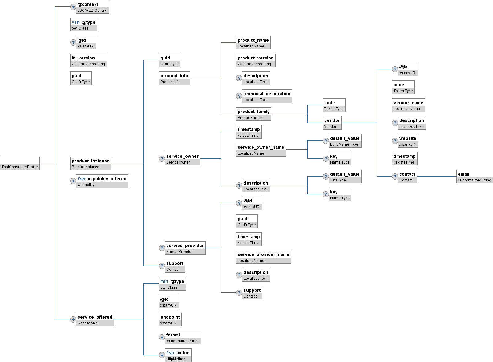 figure 6 presents a complete graphical representation of the json binding for a toolconsumerprofile object the subsections following this figure provide