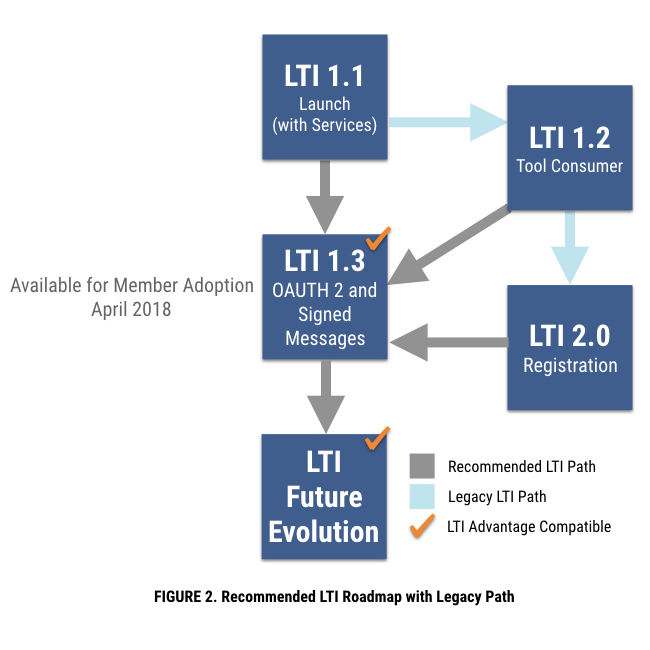 Recommend LTI Roadmap with Legacy Path