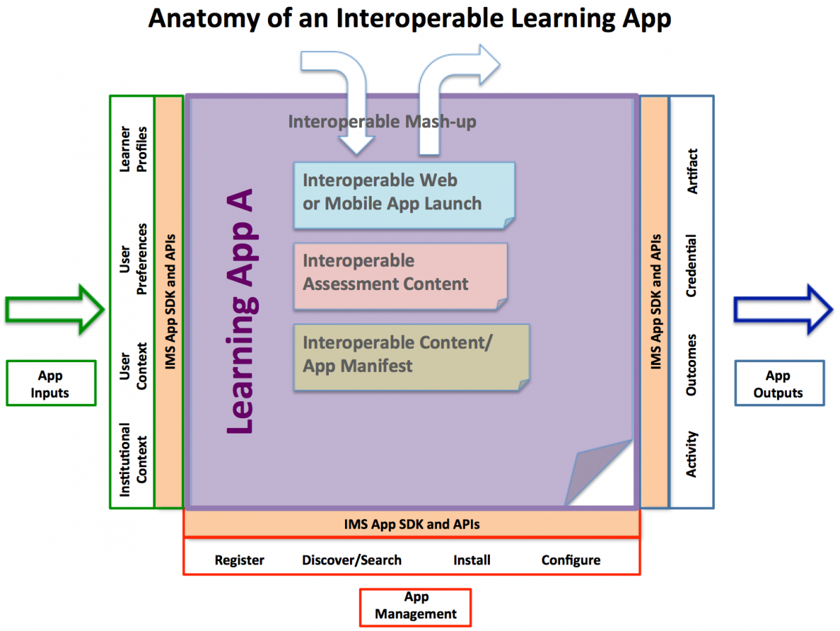 Anatomy of an Interoperable Learning App