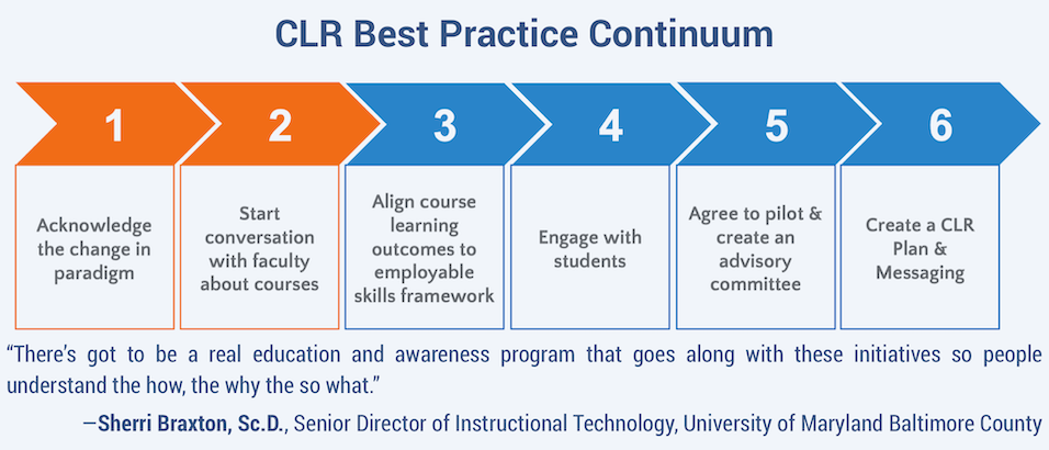 CLR Best Practices