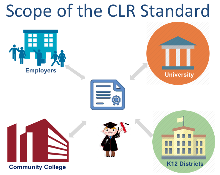Illustration of the scope of the CLR standard