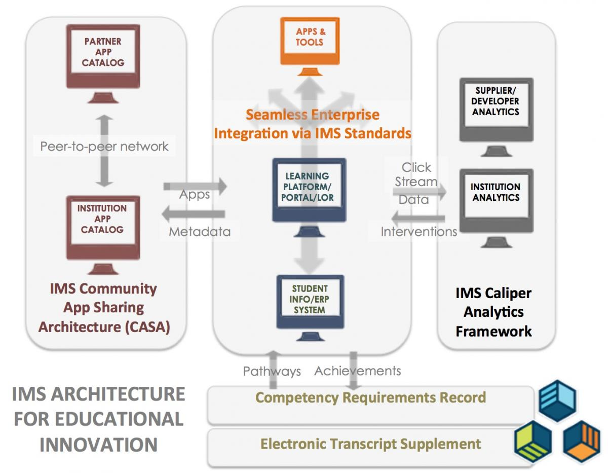 Innovative Classroom Tools : Ecosystem of learning platforms apps and tools ims