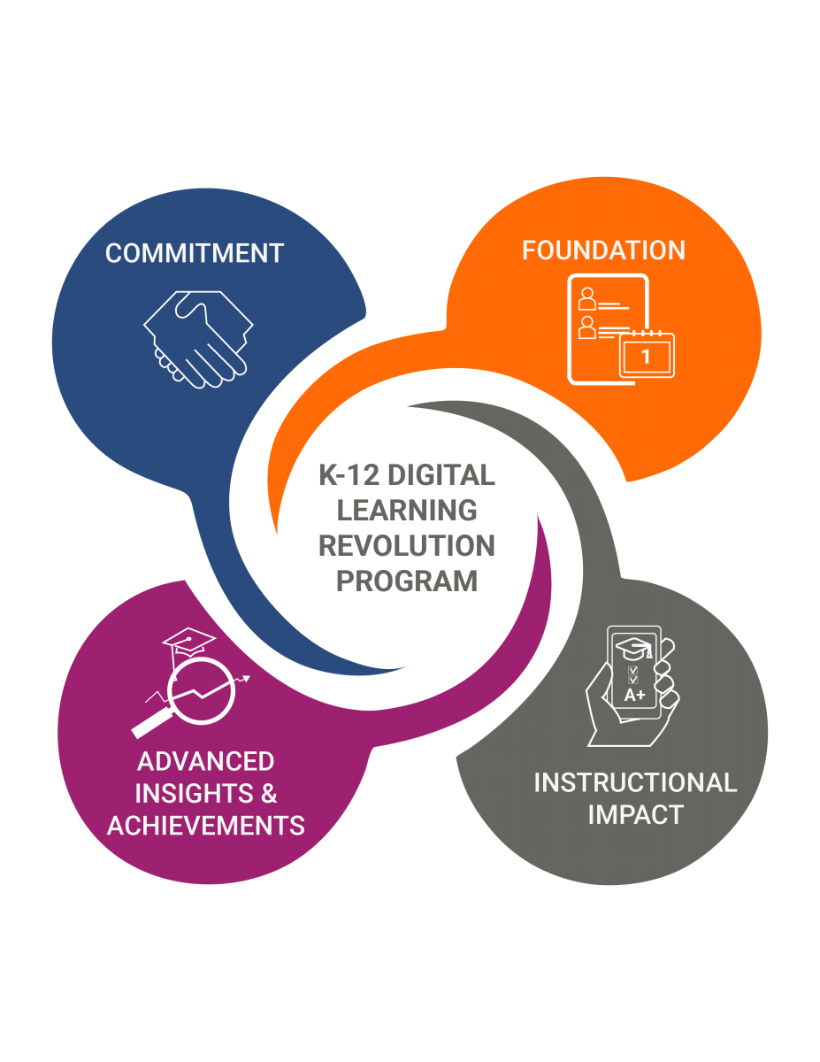 IMS Global's K-12 Digital Learning Revolution Program