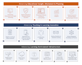 Learning Impact Awards Trend Framework