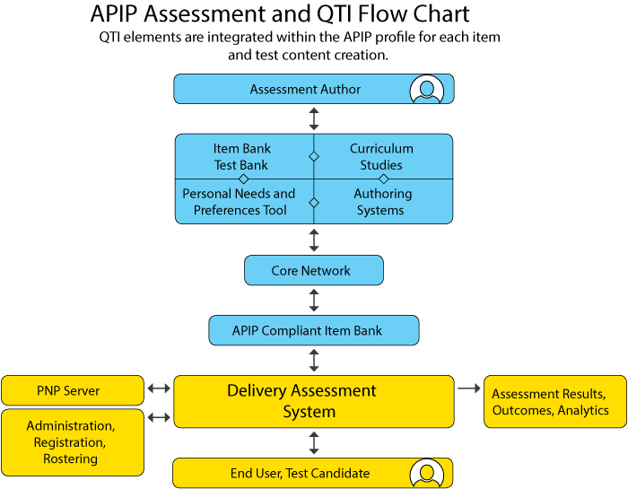 The assessment author delivers content working within four key areas: the test bank, curriculum studies, the PNP tool and the authoring system. The content is loaded to the core network (the Internet, the cloud, or a private network) and is processed through the APIP-compliant Item Bank to the delivery assessment system. The delivery assessment system then processes the content in the PNP server reconciling administration needs. Assessment results, analytics, and outcomes are produced for the end user, the test candidate.