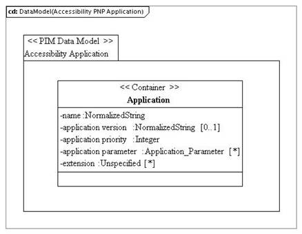 PIM_DataModel_Accessibility_PNP_Applicationvd1