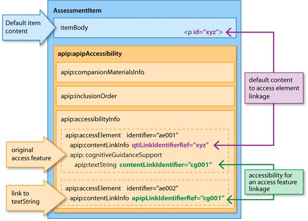 Figure 2.3 Accessibility for Access Features
