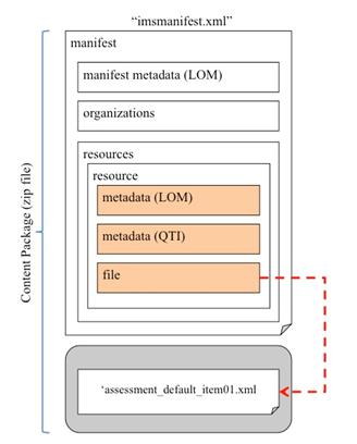 Figure 3.4 Visualization 'imsmanifest.xml' for the packaging of the choice interaction assessmentItem.
