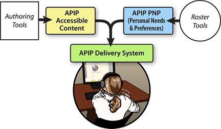 Authoring tools yield APIP accessible content. Roster tools (specifically preference systems) yield APIP Personal Needs and Preferences profile (PNP) information. APIP delivery systems deliver APIP content in a way that meets student needs as specified in their PNP.