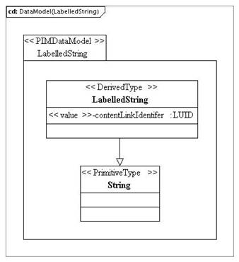 LabelledString class.