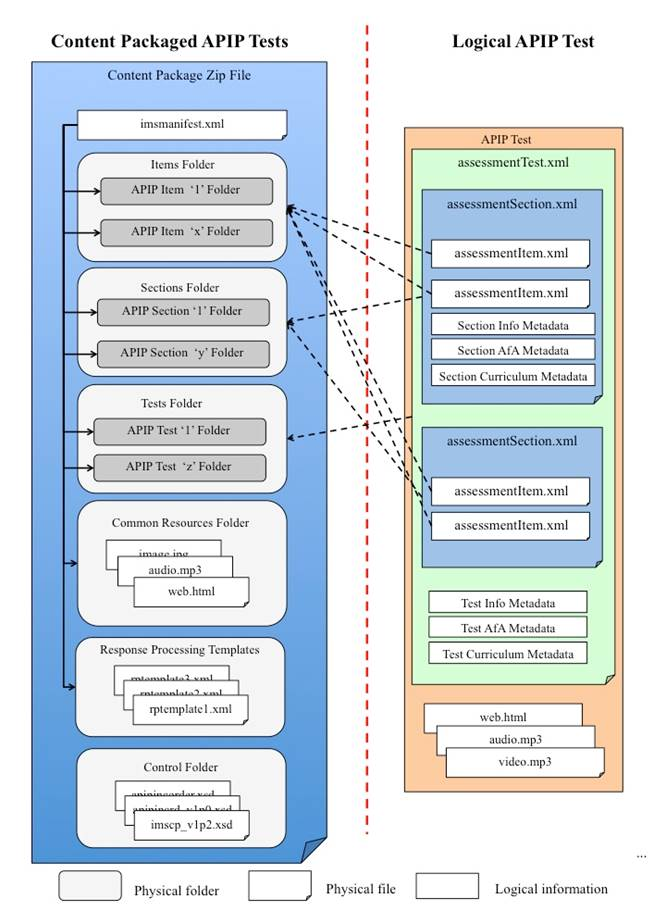 The APIP relationship between the logical and packaged Test data model.