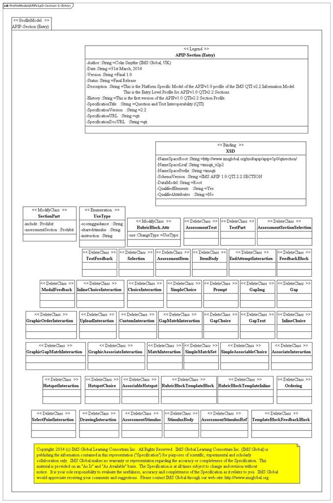 Assessment section APIP entry profile PSM.