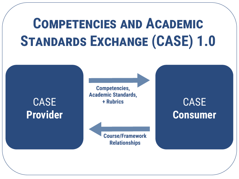 Competencies and Academic Standards Exchange Diagram showing relationship between tool providers and consumers