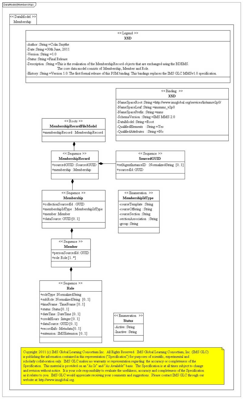 IMS Membership Management Service WSDL/XSD Binding Version