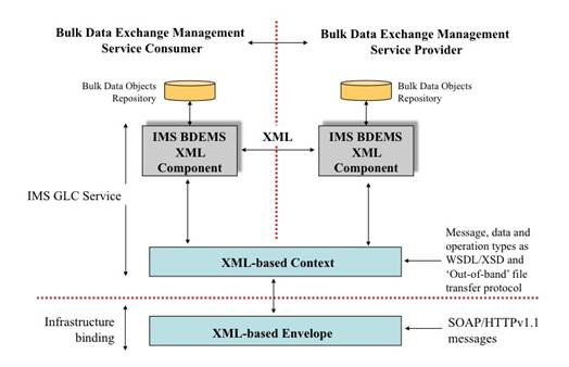 IMS Bulk Data Exchange Management Service Information Model