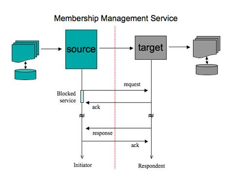 IMS Membership Management Service Information Model | IMS