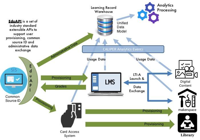 EDU-API | IMS Global Learning Consortium