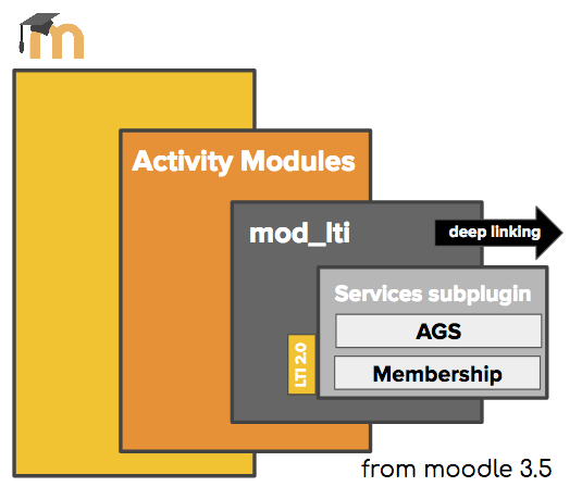 Moodle 3.5 configuration for LTI 1.1
