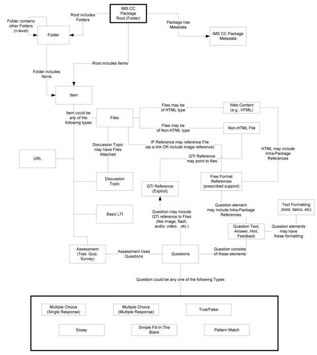 IMS GLC Common Cartridge Profile: Implementation Version 1 2