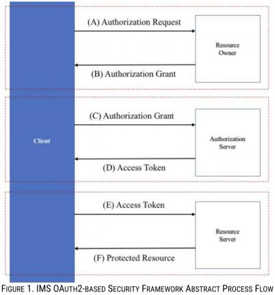 IMS OAuth2-based Security Framework Abstract Process Flow
