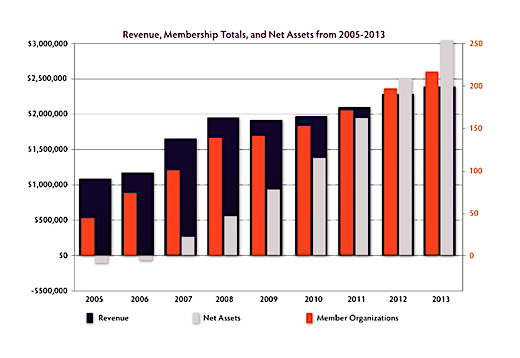 ims growth through 2013