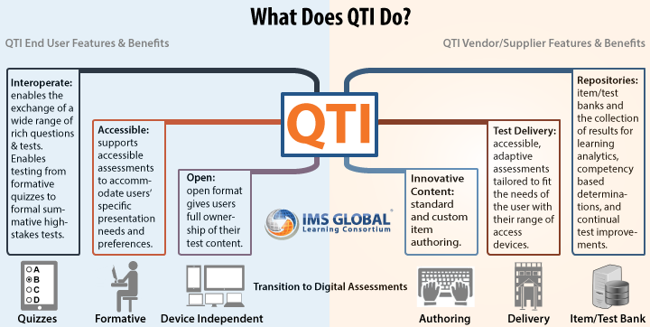 A diagram illustrating some of the benefits of QTI from the end user and supplier points of views