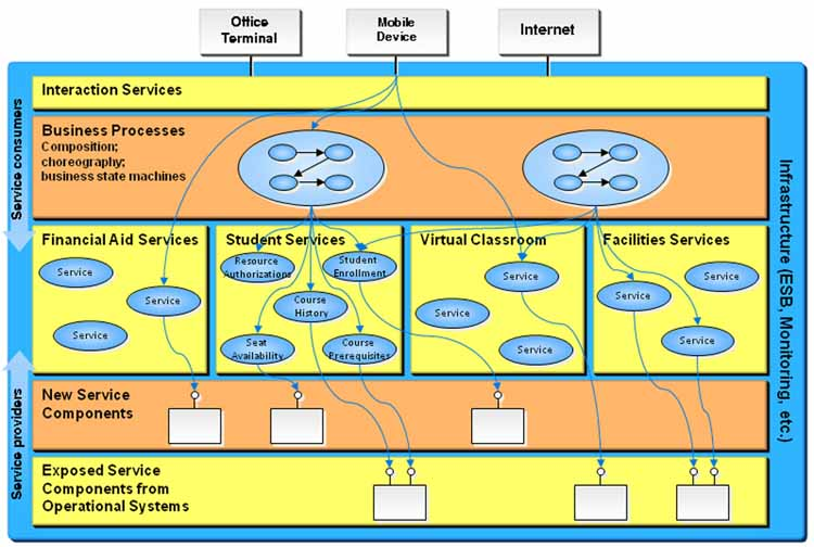Adoption Of Service Oriented Architecture For Enterprise Systems In  Education: Recommended Practices Version 1.0 Final | IMS Global Learning  Consortium