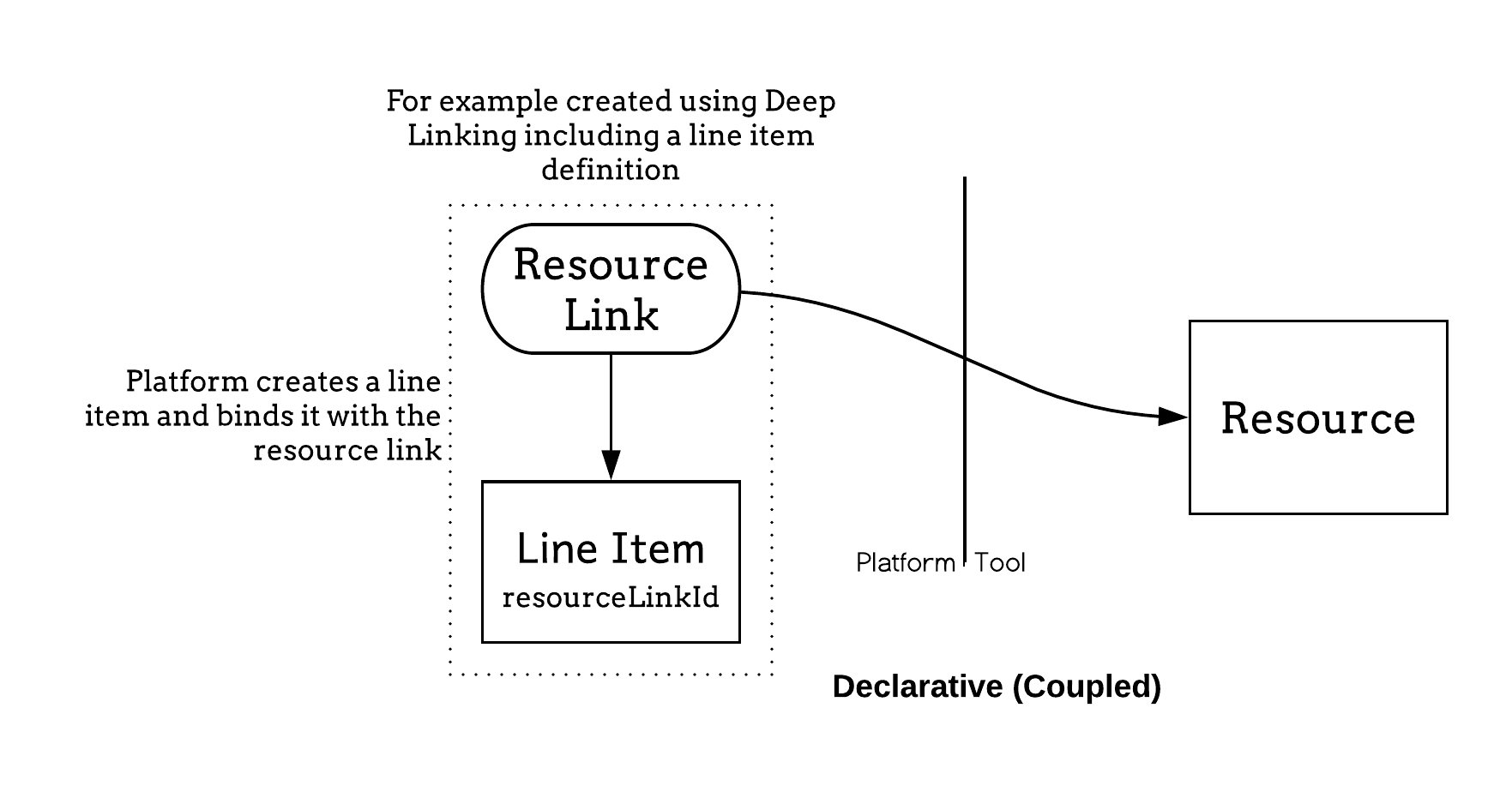 Illustrates the lifecycle of the line item