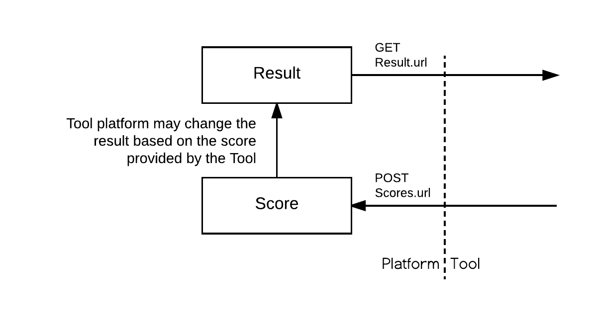 Illustrates working flow of Result and Score